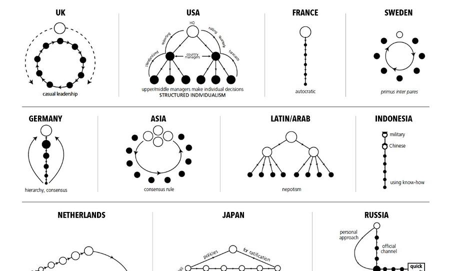 Différent styles de gestion