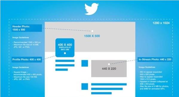 Guide de la taille des images sur les réseaux sociaux