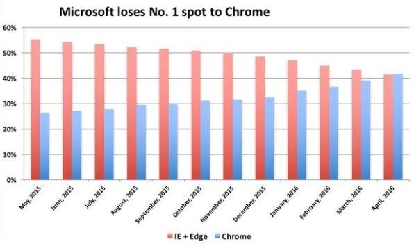 Google Chrome est le premier navigateur web