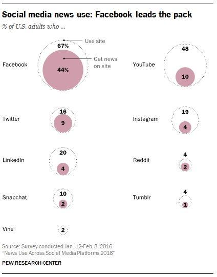 Facebook, Twitter et YouTube sont sur le podium de l'information